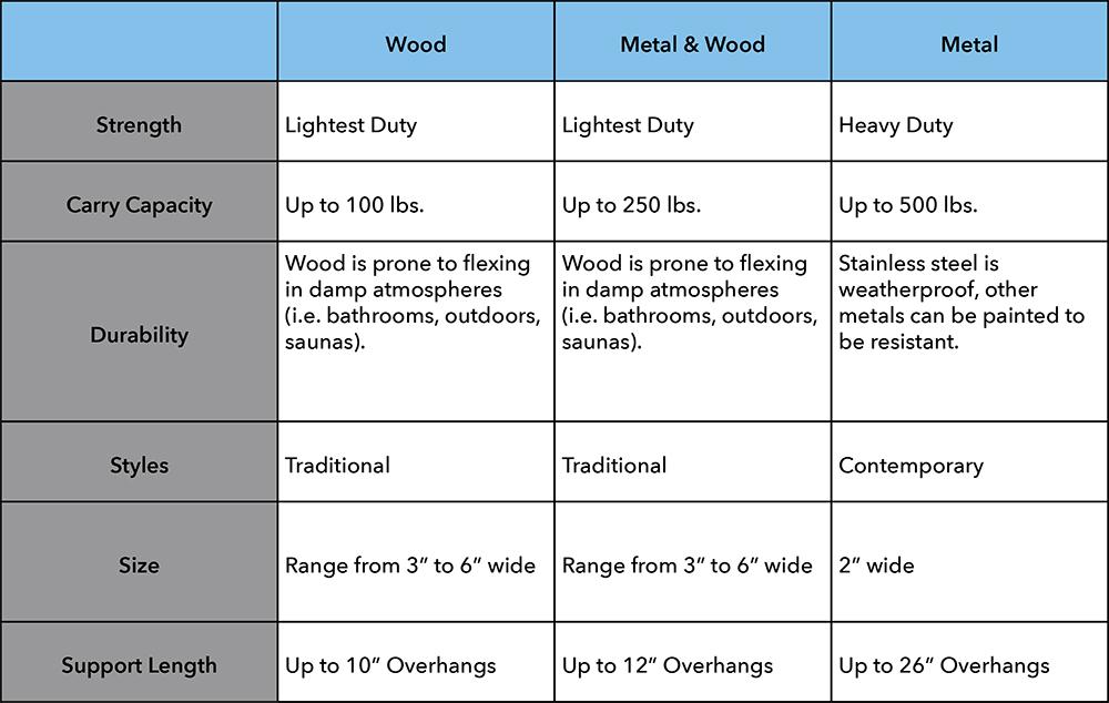 metal vs. wood corbel comparison chart